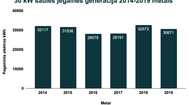 Saules-jegaines-generacija-graph