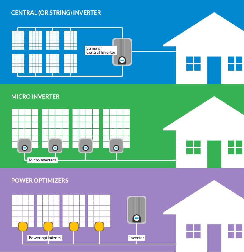 Kaip veikia inverteris sroves keitiklis mikroinverteris optimizatoriai