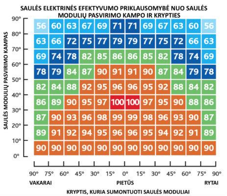 saules elektrines efektyvumas