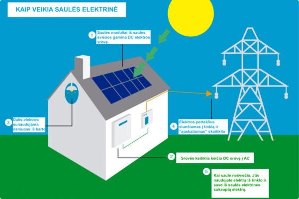 Kaip veikia saules elektrine iliustracija