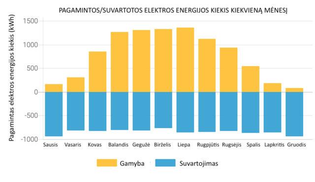 saules elektrine pagamintas kiekis lietuvoje
